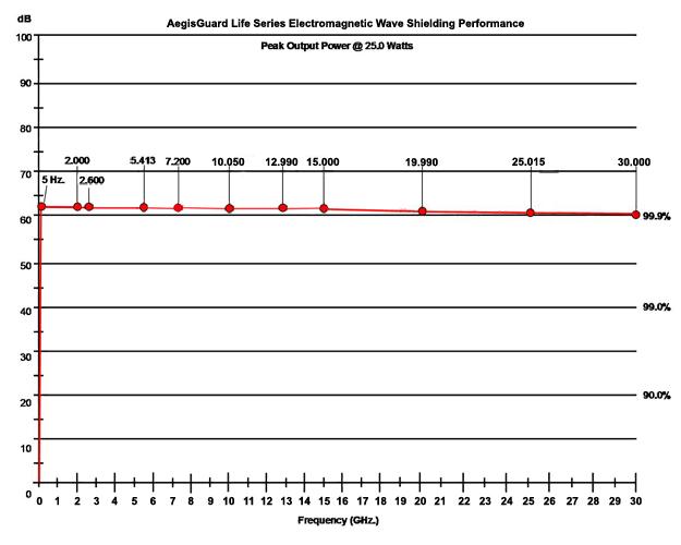 AegisGuard L (Life) SeriesTest Results