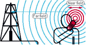 Near And Far Field Radio Waves